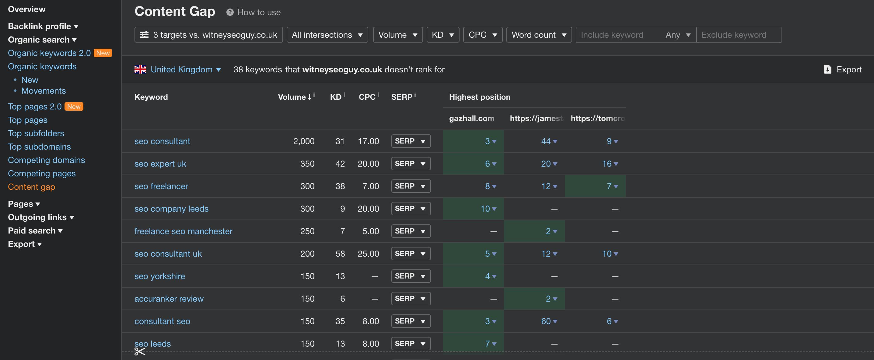 content gap report in ahrefs webmaster tools